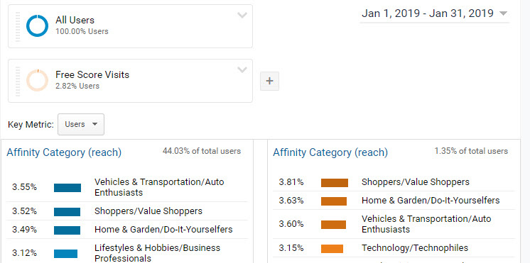 04- Google-Analytics: Affinity-Categories New Audience (Comparing Full Site to Free Score SEO Page)